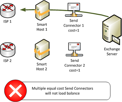 How to Correctly Use Multiple Smart Hosts to Load Balance Outbound Email for Exchange 2010