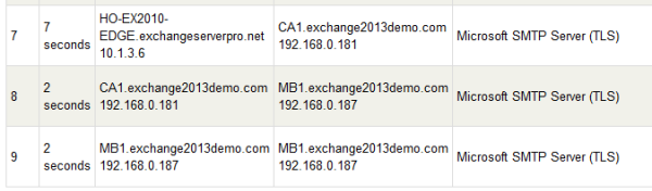 Exchange Server 2013 Mail Flow and Transport Services