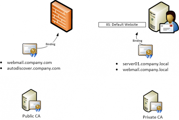 How to Deal with SSL Requirements for Exchange when Certificate Authorities Won't Issue You a Certificate