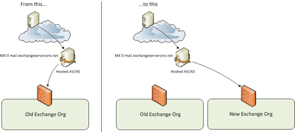 Managing Changes to MX Records and Incoming Email Traffic