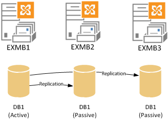Exchange 2013 Database Availability Group Simple Example