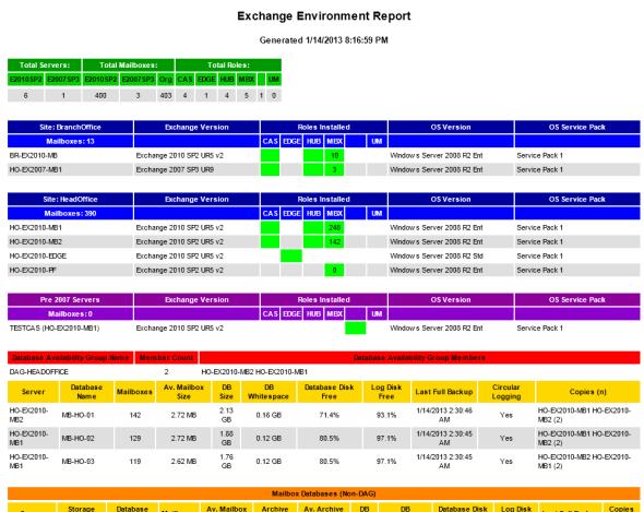 Exchange Environment Report