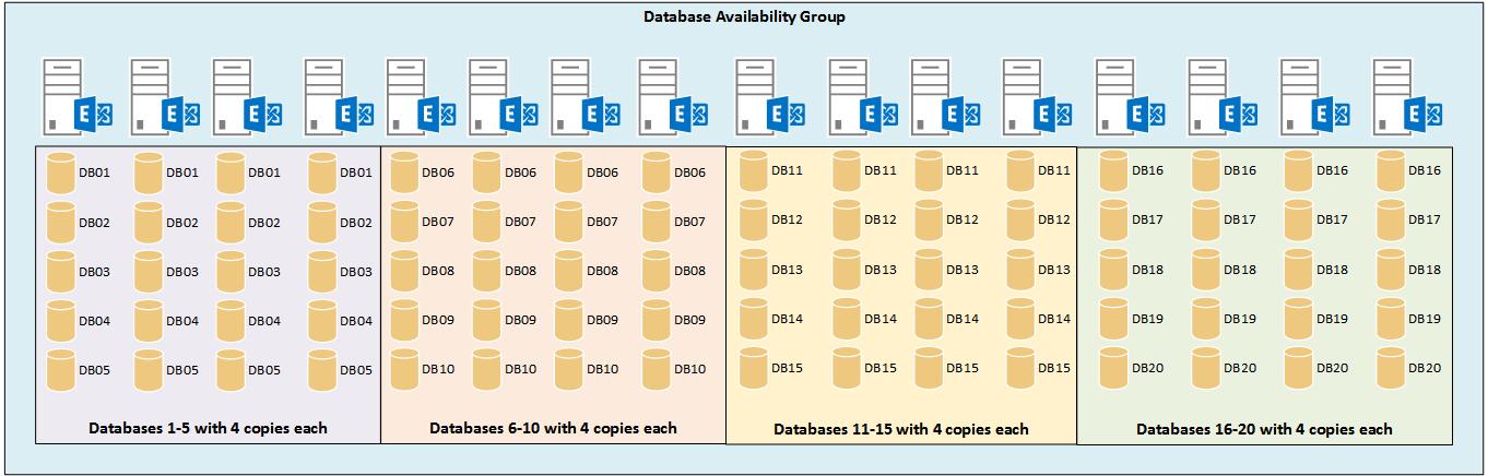 exchange-2016-server-editions-dag