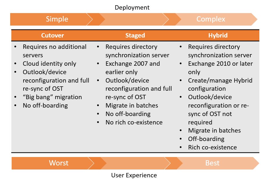 hybrid-exchange-complexity-user-experience
