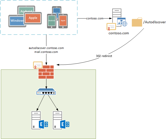 eas-connections-autod-redirect