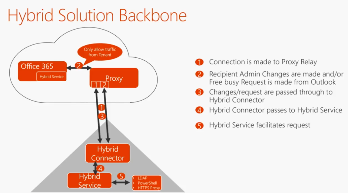 Removing On-Premises Exchange Servers after Migrating to Office 365