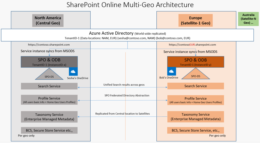 What to Expect from Multi-Geo for Office 365