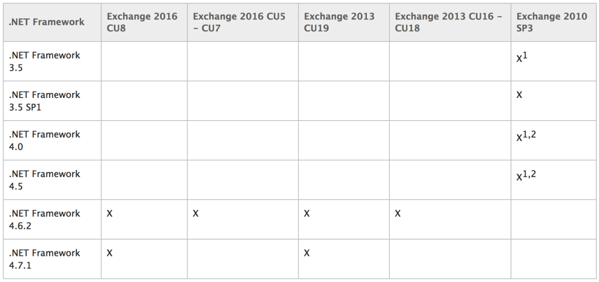 Microsoft Updates Guidance for Customers Running Outdated Exchange Server Cumulative Updates and .NET Framework Versions