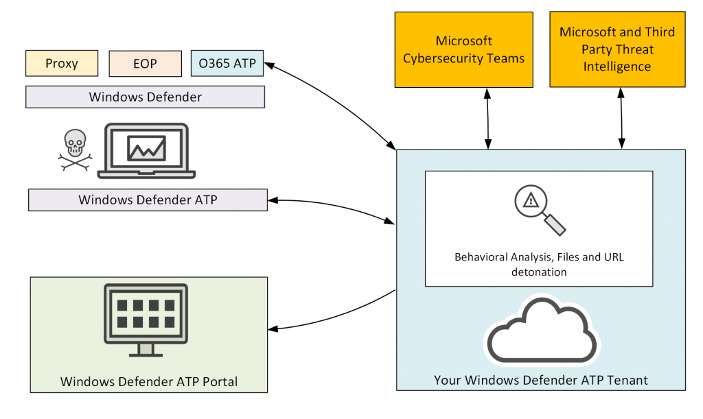 A Look at Windows Defender Advanced Threat Protection (WD ATP)