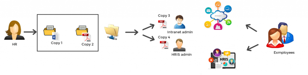 Using SharePoint Online Document Libraries as a Document Management System
