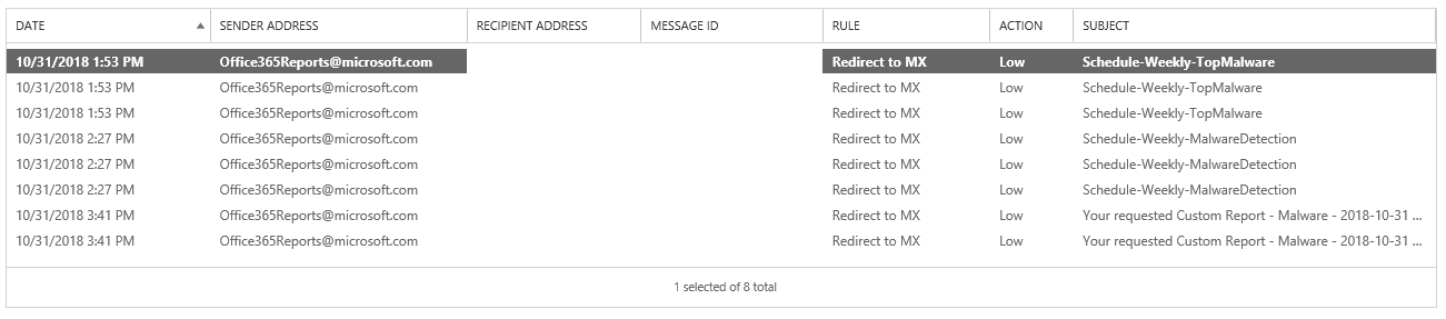 office 365 reports