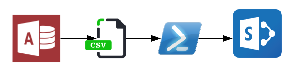Migrating data from CSV file to SharePoint graphic
