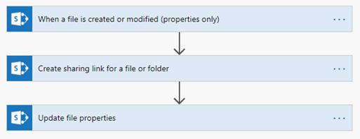 Document management process graphic
