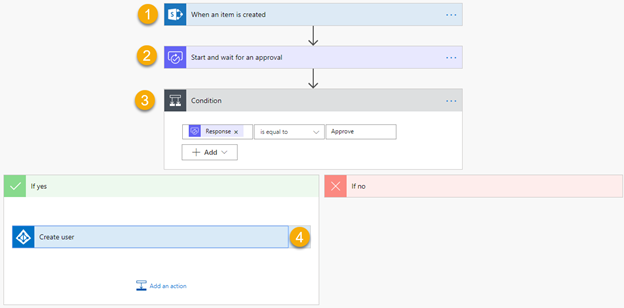 Azure Automation and Microsoft Flow process image