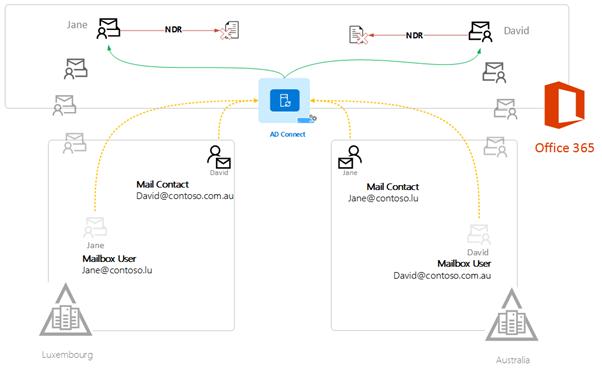 Cloud Legacy Exchange example diagram