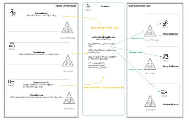 Diagram of Cloud Legacy Exchange