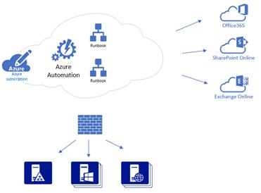 Azure Automation diagram