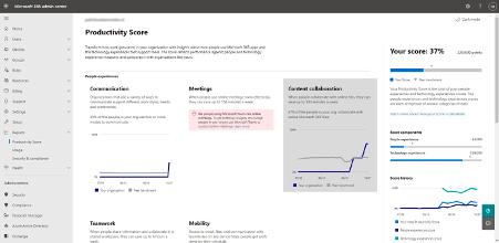 Populated Productivity Score Dashboard