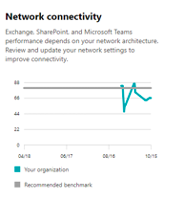Network connectivity on the Productivity Score Dashboard